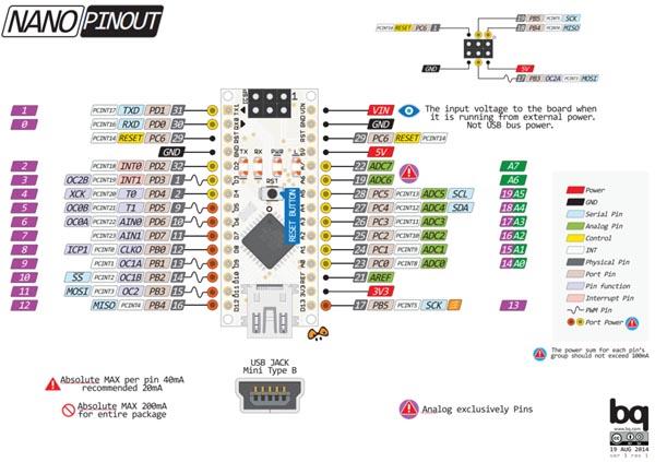 Arduino Nano V3 pin diyagramı