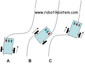 çizgi izleyen robot algoritma