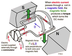 Dc Motors Types Properties Control