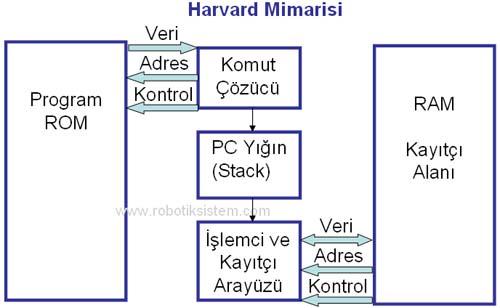 Harvard Mimarisi
